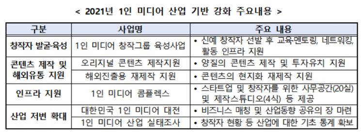 """""""1인 미디어 강화한다"""" 과기정통부, 78억 규모 지원사업 추진"""
