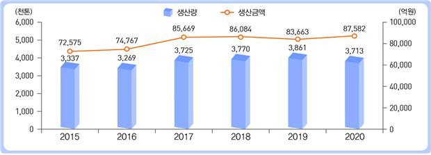 최근 6년간 어업생산량 및 생산금액 변화 추이.(자료=통계청)