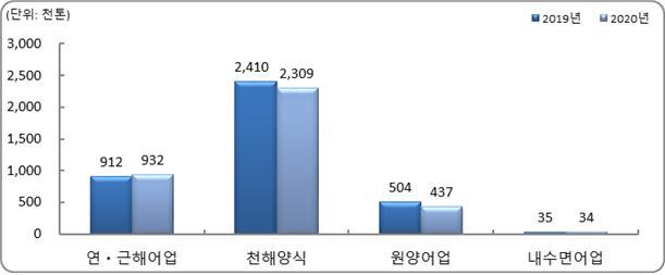 어업별 어업생산량 변화.(자료=통계청)