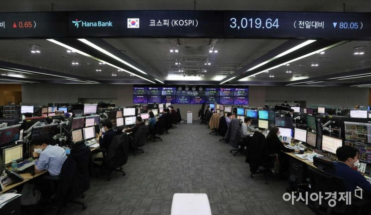 코스피 지수가 급락세로 출발한 26일 서울 을지로 하나은행 딜링룸에서 딜러들이 업무를 보고 있다. 이날 코스피는 전 거래일보다 10.20포인트(-0.33%) 떨어진 3,089.49로 시작해 하락 흐름을 보이고 있다. /문호남 기자 munonam@