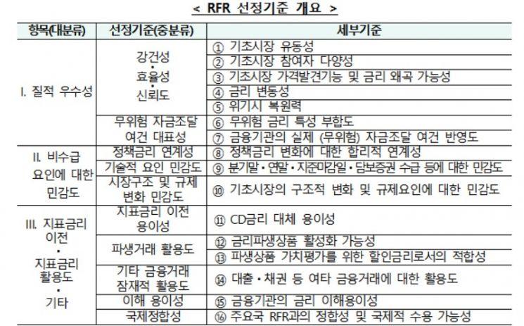 리보금리 산출 중단에 대응…국채·통안증권 RP금리로 대체