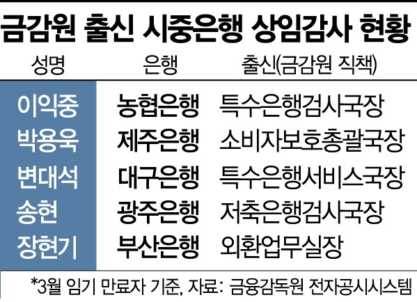 은행권, 바람막이 돼줄 '금감원 출신 감사' 연임 전망