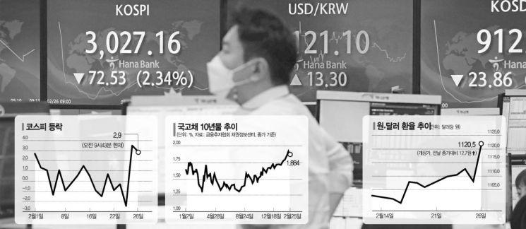 """美국채금리 상승發 시장충격…한은 """"국고채 최대 7조 사겠다""""(종합)"""