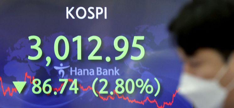 코스피 지수가 전날보다 내린 86.74p(2.80%) 내린 3,012.95 에 거래를 마친 26일 오후 서울 중구 하나은행 딜링룸에서 딜러들이 업무를 보고 있다. [이미지출처=연합뉴스]