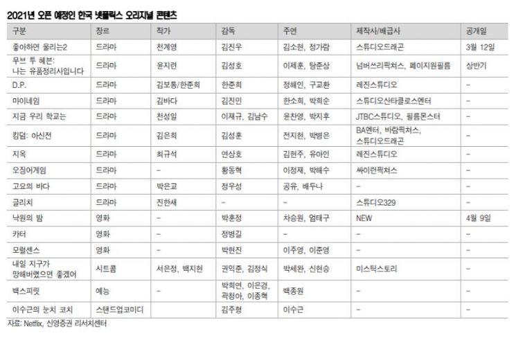 넷플릭스, 한국 콘텐츠에 5500억원 투자…수혜주는?