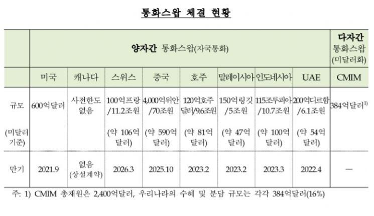 韓-스위스 11.2조 통화스와프 연장…계약기간 5년으로 확대