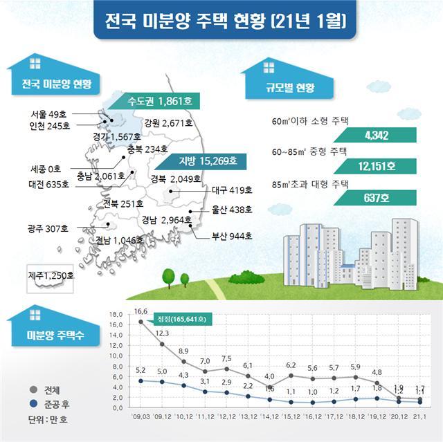 줄어드는 전국 미분양 주택…1년 만에 '4만3200호→1만7100호'