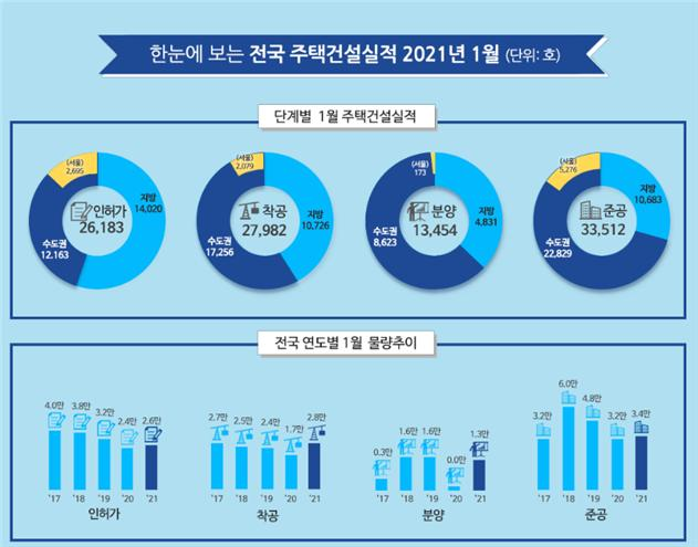 1월 전국 '인허가·착공·분양·준공' 실적 모두 전년比 증가