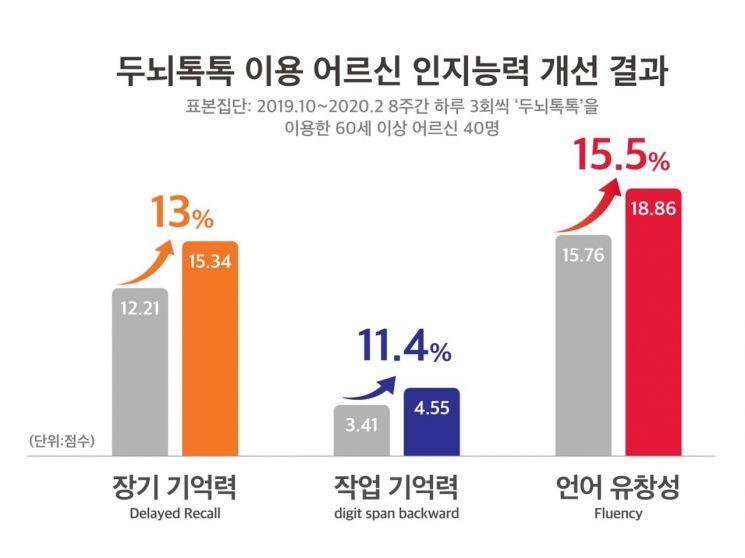 SKT '두뇌톡톡' 치매 예방 효과…어르신 장기 기억력 13%↑