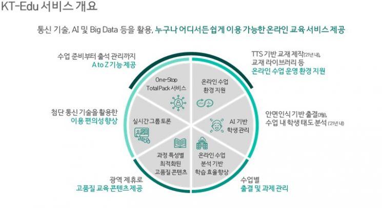 'KT 에듀' 상용화…국내 첫 원스톱 온라인 교육 플랫폼