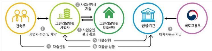 민간건축물 그린리모델링 이자지원사업 절차도 (자료=국토교통부)