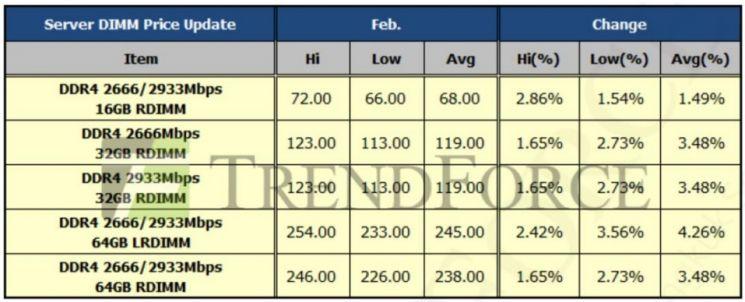 2021년 2월 서버용 D램 고정 거래 가격/자료=트렌드포스, 메리츠증권