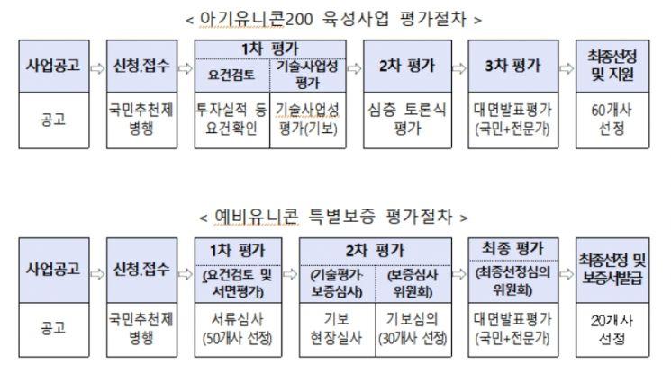 """""""아기유니콘에 시장개척자금 3억, 예비유니콘에 특별보증 100억"""""""