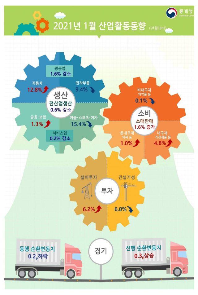 올 1월 산업생산 0.6%↓…8개월 만에 다시 마이너스(상보)