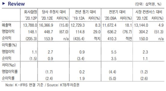 """[클릭 e종목]""""한화, 작년이 바닥""""…목표가↑"""