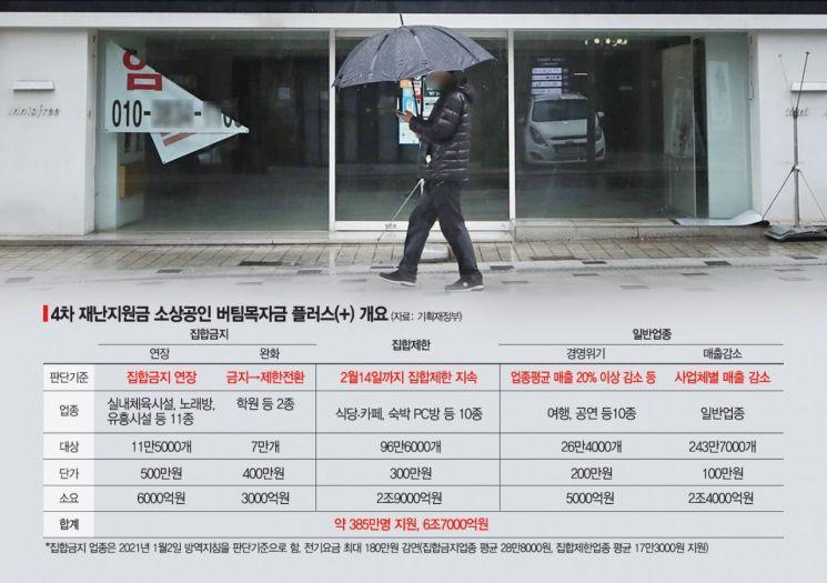 소상공인 버팀목자금, 최대 1000만원…넓고 커진 선별지원
