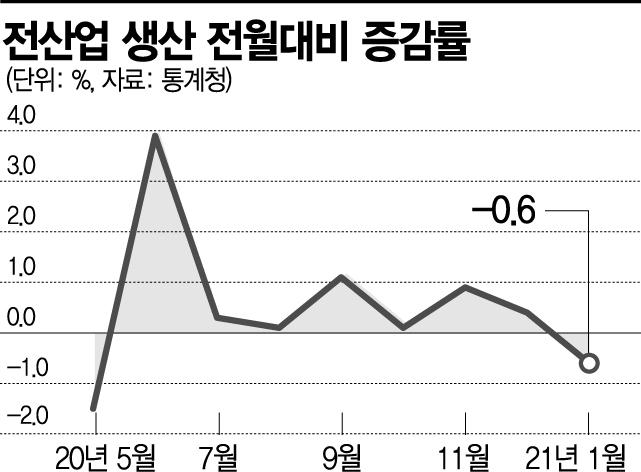 올 1월 산업생산 0.6% 줄어…8개월 만에 마이너스(종합)