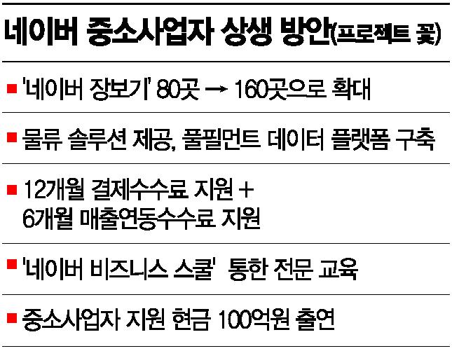 """""""42만 온라인 창업 키운 네이버 '프로젝트 꽃', 이젠 해외서 핀다"""""""