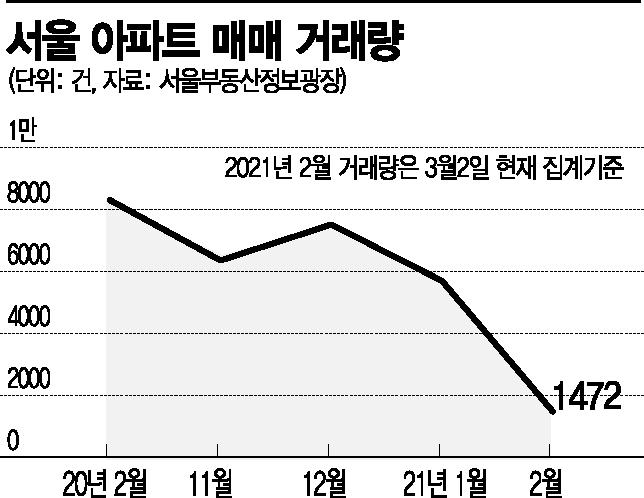 집값 고공행진…2월 수도권 역대급 상승, 서울 평균 8억 돌파