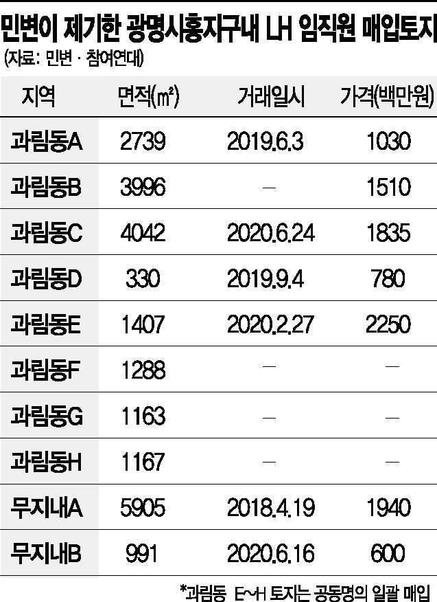 """""""광명시흥 토지 100억 LH 임직원 투기 의혹"""""""