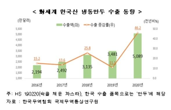 """작년 韓 냉동만두 수출 '사상 최대'…""""美·日 등 글로벌 인기"""""""
