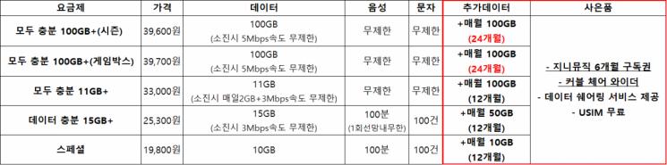 """""""2년간 매월 100GB"""" KT스카이라이프 알뜰폰, '넉넉엔딩 프로모션' 시행"""