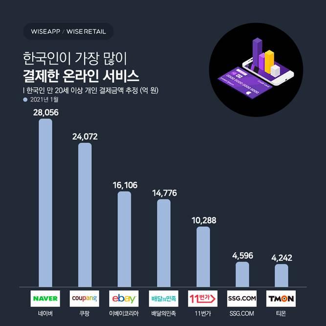 한국인이 가장 많이 결제한 서비스는 '네이버'…2조8056억원