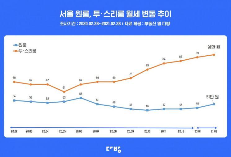 """계속 오르는 서울 원룸 월세…""""주거비 부담 커져"""""""