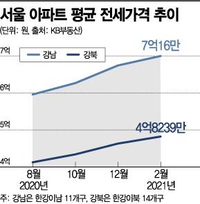 새 임대차법 쇼크…서울 전셋값 '억'자리 바뀌는데 고작 5개월