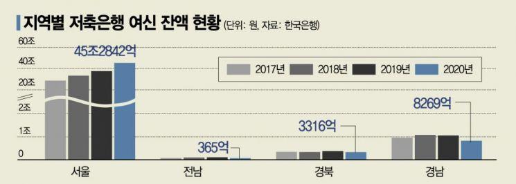 전체 83%가 수도권에…서울로 쏠리는 저축銀 대출(종합)