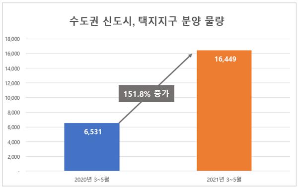 수도권 신도시, 택지지구서 1.6만여 가구 분양 '봄바람'