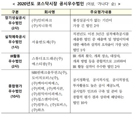 한국거래소, 인터파크·지니뮤직 등 15개사 코스닥 공시우수법인 선정