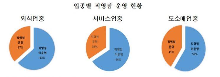 """프랜차이즈 브랜드 64%가 직영점 없어…공정위 """"운영 의무화 입법 추진"""""""