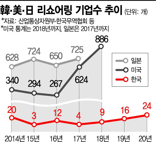 [리쇼어링 민낯]日 682 美 482 리쇼어링…한국은 겨우 12곳