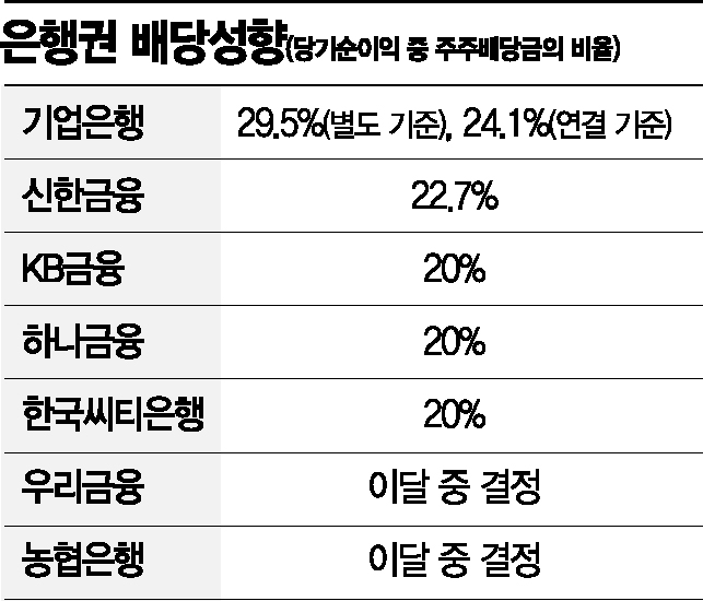 기업은행 배당성향 30%…기재부 배당수입 '두둑'(종합)