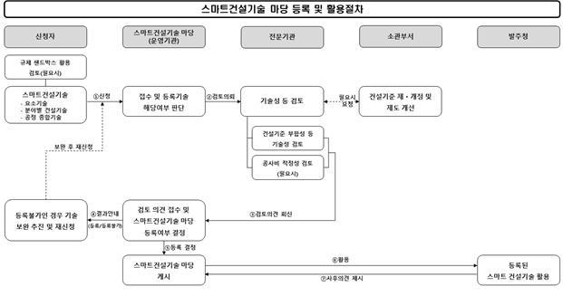 스마트건설기술 현장 적용 가이드라인 / 국토교통부 제공.