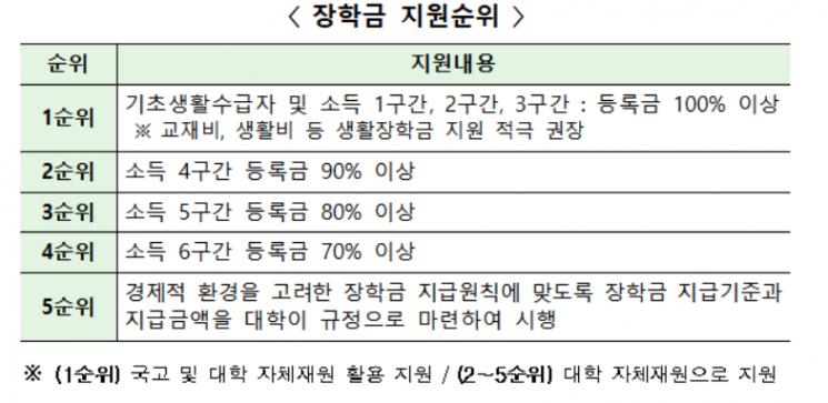 로스쿨 장학금 지원 순위(자료=교육부)