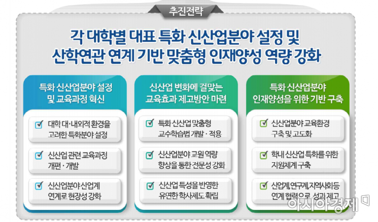 산업 분야 특화 선도전문대학 지원사업 추진전략