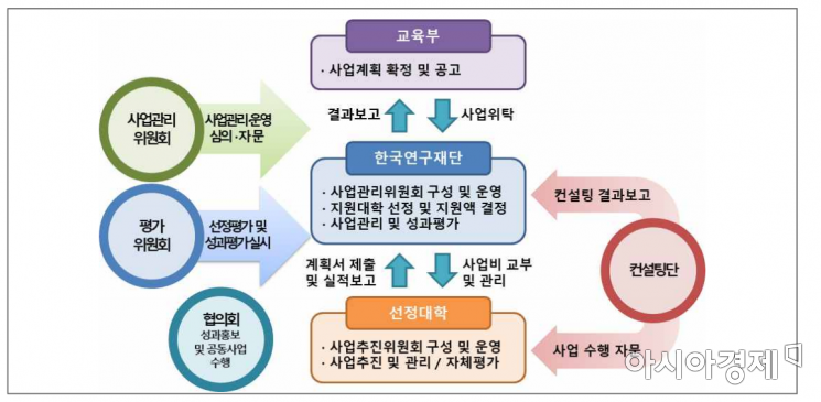 신산업 분야 특화 선도전문대학 지원사업 추진체계(자료=교육부)