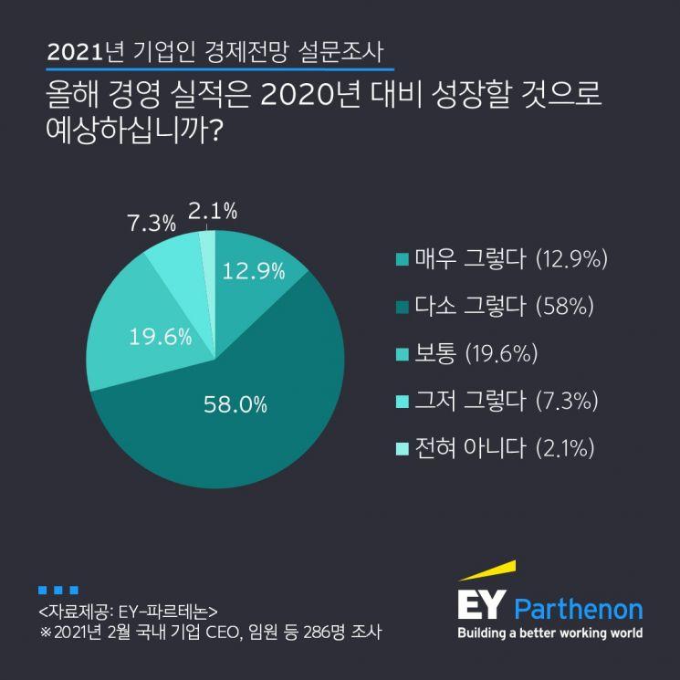 """EY-파르테논 """"국내 기업인 71% 올해 실적 작년보다 성장 전망"""""""
