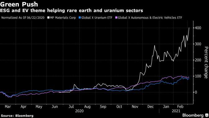 ESG,전기차 테마가 희토류, 우라늄 관련 주가 급등에 불을 지피고 있다.(출처:블룸버그통신)