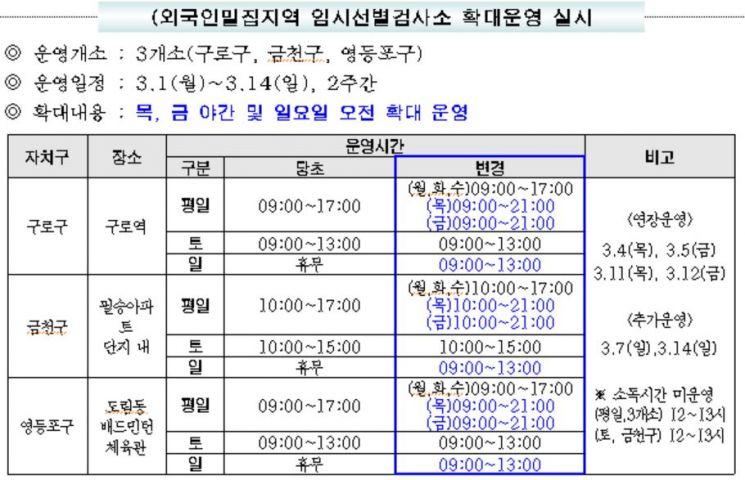 서울시, 외국인밀집지역 집중 방역 나선다…3000개 사업장 현장방문