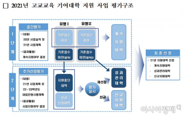 대학 전형 개선 유도…고교교육 기여대학 75개 선정