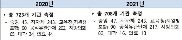 2021년 공공기관 청렴도 측정 기본계획 측정 대상기관 현황.(자료=국민권익위원회)