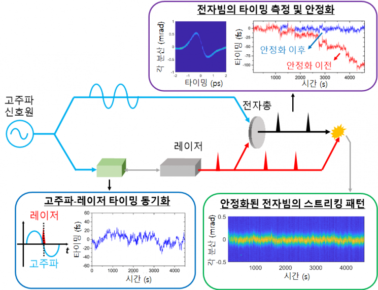 전자 펄스의 타이밍을 측정하고 안정화하는 기술의 개념도. 제공=한국과학기술원(KAIST)
