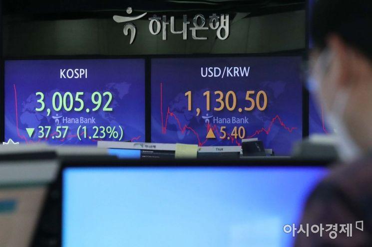 5일 서울 을지로 하나은행 딜링룸에서 딜러들이 일하고 있다. 이날 코스피 지수는 전 거래일보다 7.33포인트(0.24%) 내린 3036.16에 출발해 하락 흐름을 보이고 있다. 원·달러 환율은 6.9원 오른 1132.0원에 개장했다. /문호남 기자 munonam@