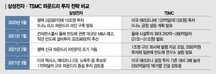 TSMC, 美애리조나에 '메가팹' 투자 확대…삼성은 제자리걸음