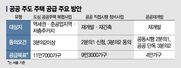 LH가 부채질한 '공공혐오'…동력잃은 80만호 공급대책