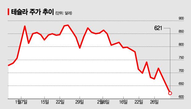 2주간 23% 추락…테슬라, 버블 터지나