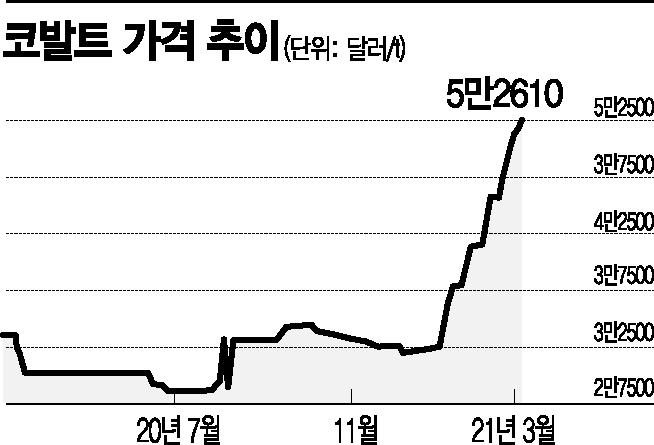 글로벌 車업계 '전기차 올인'…달아오르는 배터리 확보전